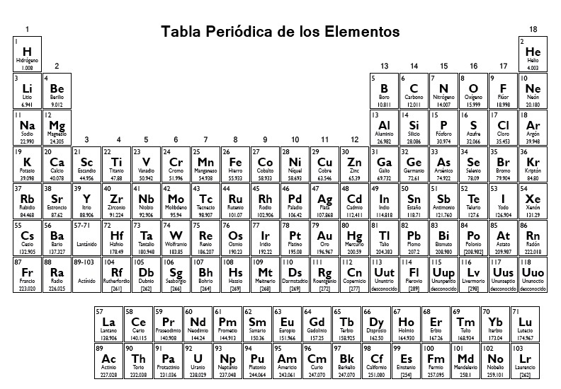 pin tabla periodica blanco para imprimir - Tabla Periodica Blanco Para Imprimible
