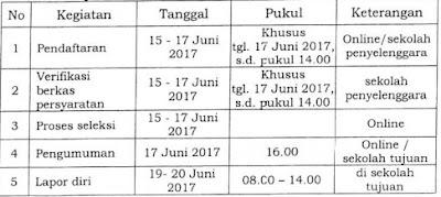 Download Juknis Penerimaan Siswa Baru / PPDB 2017/2018