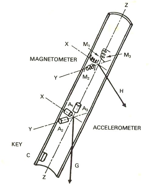 DIRECTIONAL DRILLING TECHNOLOGY: 19  Toolface : Magnetic