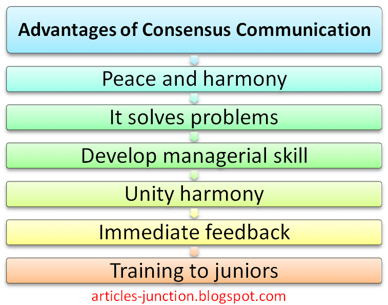 Articles Junction: Advantages and Disadvantages of Consensus