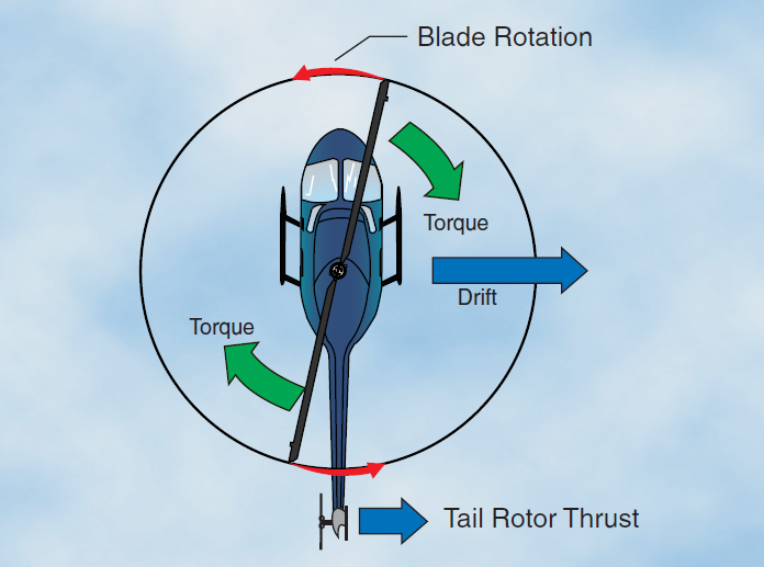 aerodynamic of rotor helicopter flight Rotor aerodynamics is known to be significant in quadrotor flight [1] we extend a   conventions for helicopter rotor aerodynamics in section three, we extend a.