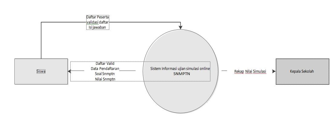 Analisis perancangan sistem perancangan data flow sesuai dengan permasalahan yang dibahas penulis dapat menggambarkan diagram kontek untuk sistem ini seperti terlihat pada gambar berikut ccuart Images