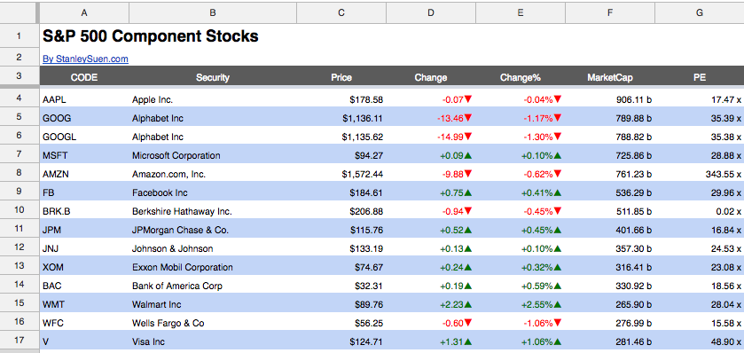 Google Sheets for Stock and Portfolio Monitoring | The SS Journal