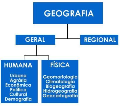 Geografia | Divisões da Geografia