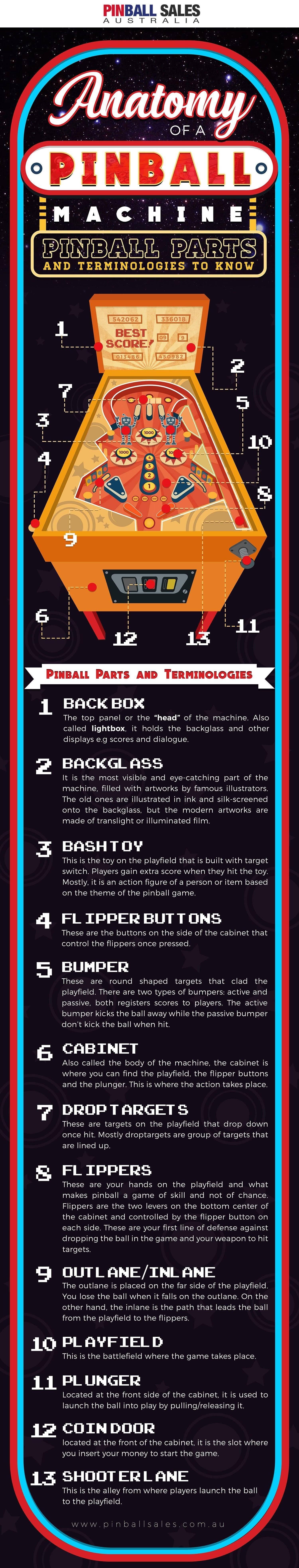 Anatomy Of A Pinball Machine: Pinball Parts And Terminologies To Know #infographic