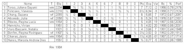 Tabela final do Brasileiro. A última coluna contém os rating-performances