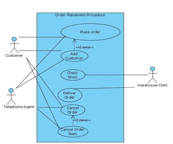 Use Case Diagram For Online Shopping Programs And Notes