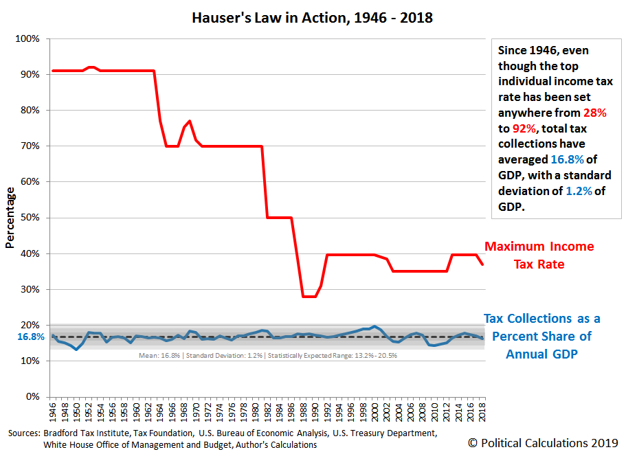 Hauser's Law in Action, 1946 - 2018