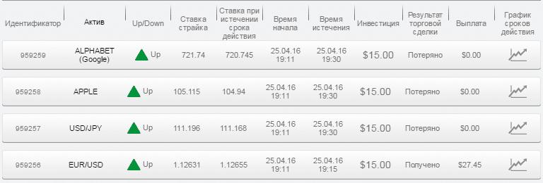 Отчет по бинарным опционам за 25.04.16