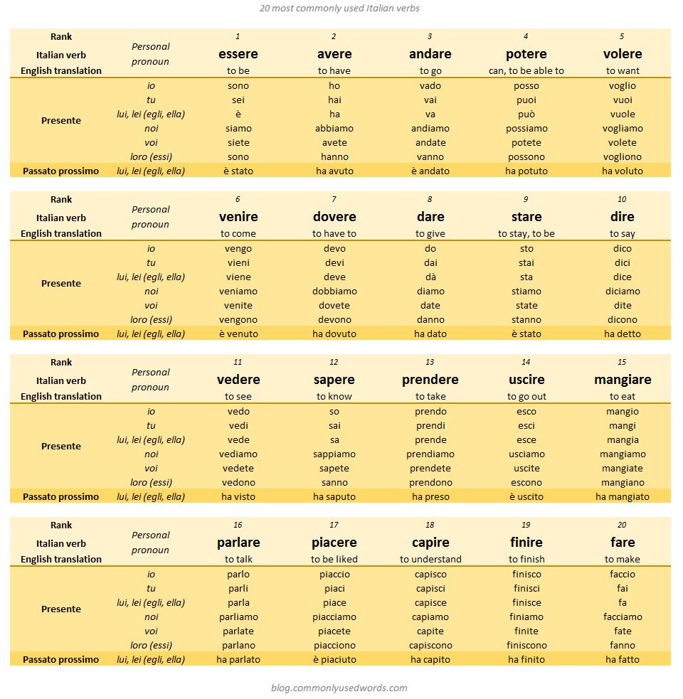 italian verb