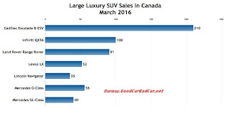 Canada large luxury SUV sales chart March 2016