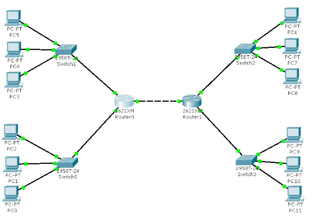 jaringan wan cisco packet tracer