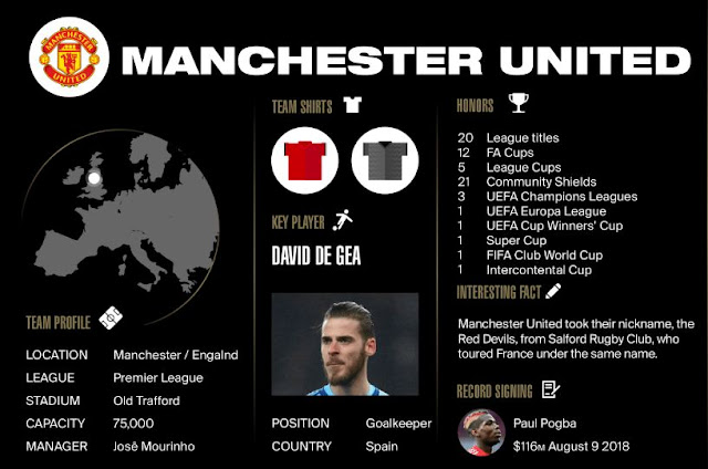 Proffil Manchester United