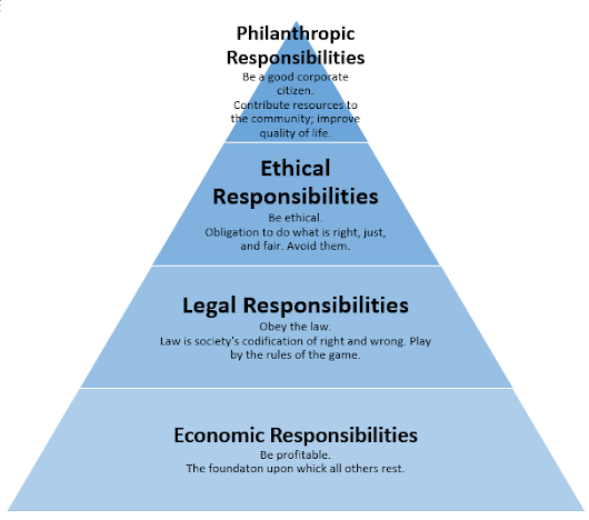 Economic and Legal Responsibilities of CSR