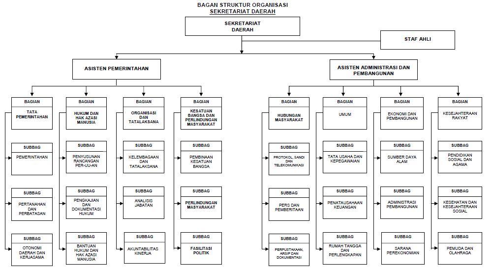 struktur organisasi sekretariat daerah kabupaten pakpak bharat Struktur Organisasi Kemenkes adapun struktur organisasi sekretariat daerah kabupaten pakpak bharat berdasarkan peraturan daerah nomor 4 tahun 2008 adalah sebagai berikut
