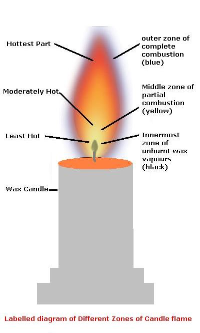 Explain the structure of a flame with the suitable diagram