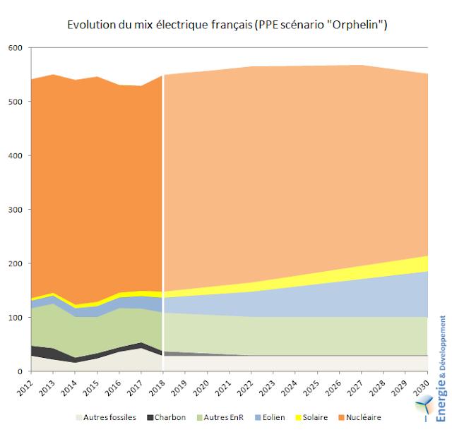 Evolution du mix électrique français avec le scénario de PPE proposé par le député Matthieu Orphelin