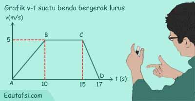 Pembahasan soal UNBK Fisika tentang grafik GLBB