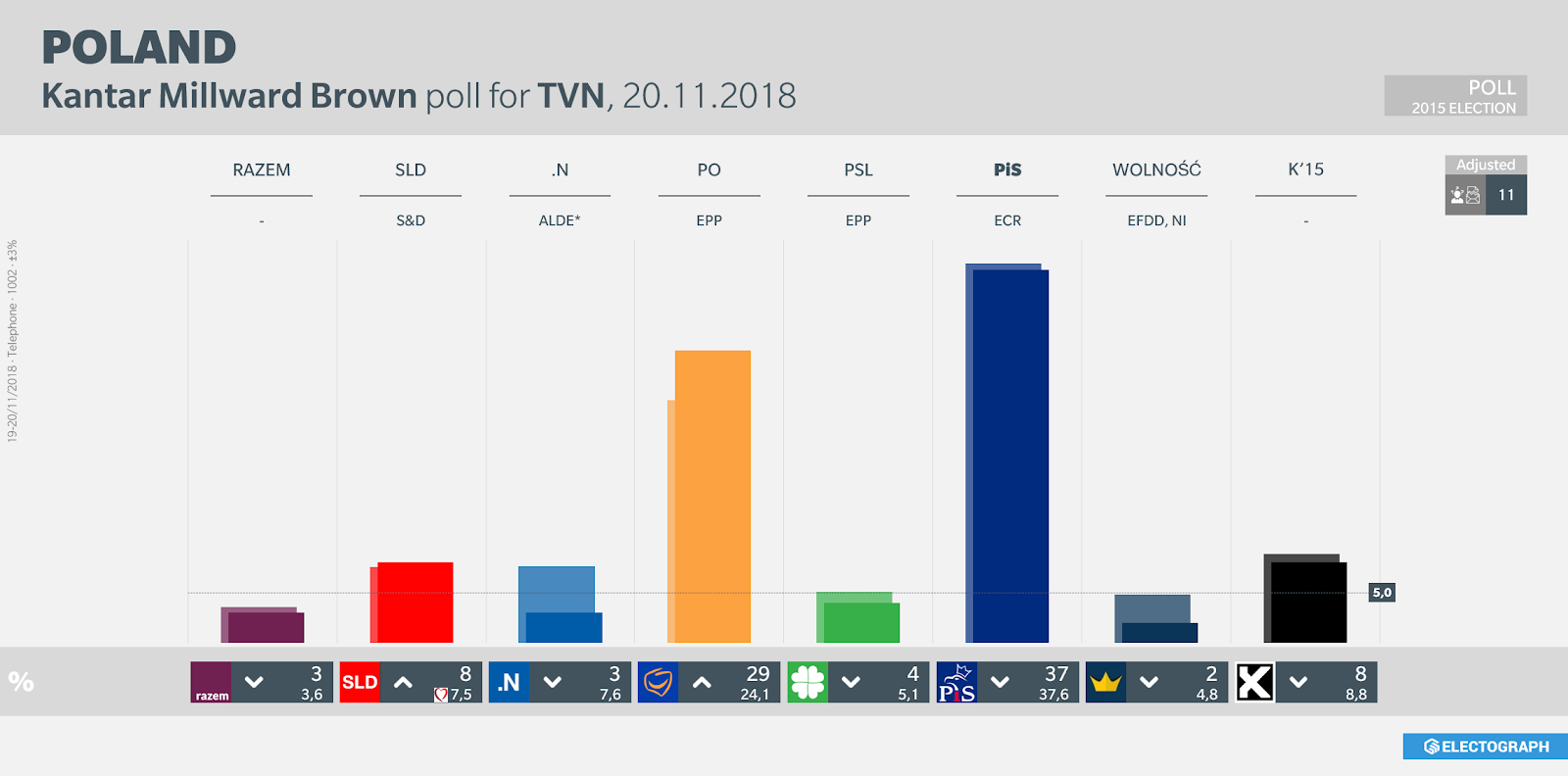 POLAND: Kantar Millward Brown poll chart for TVN, 20 November 2018