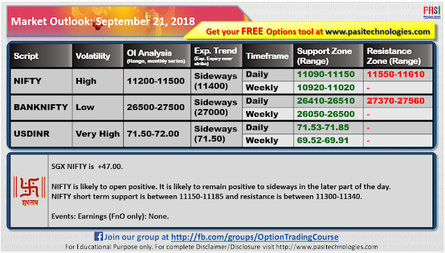 Indian Market Outlook: September 21, 2018