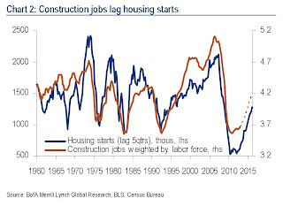 Merrill Lynch Construction Jobs