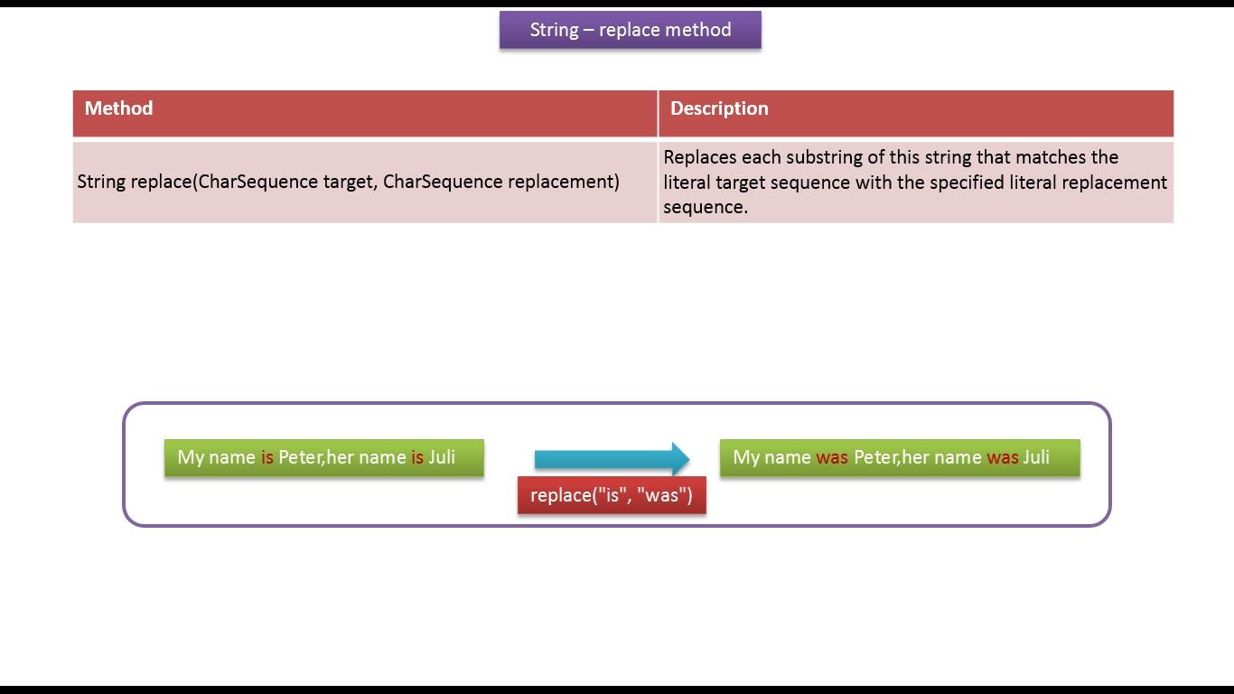 Java ee java tutorial java string replacecharsequence target java tutorial java string replacecharsequence target charsequence replacement method baditri Choice Image