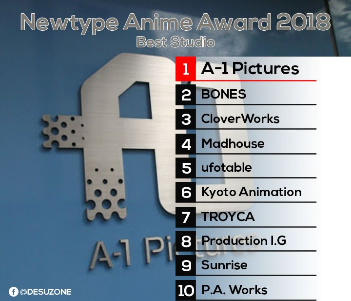 newtype 2018 best studio