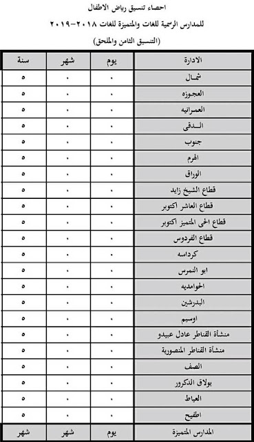 اعلان نتيجة ملحق التنسيق الثامن لرياض الاطفال للمدارس الرسمية للغات محافظة الجيزة 2018-2019