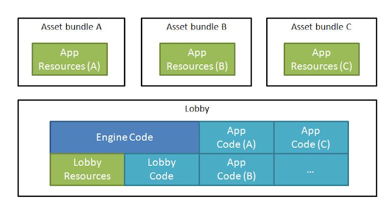 支援動態加載的遊戲大廳架構