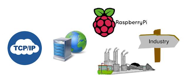 Embedded Webserver