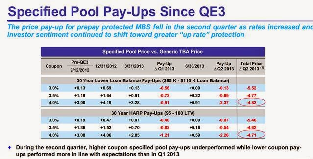 AGNC specified pool payups