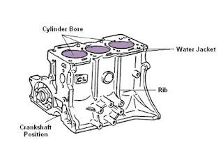 silinder blok mesin