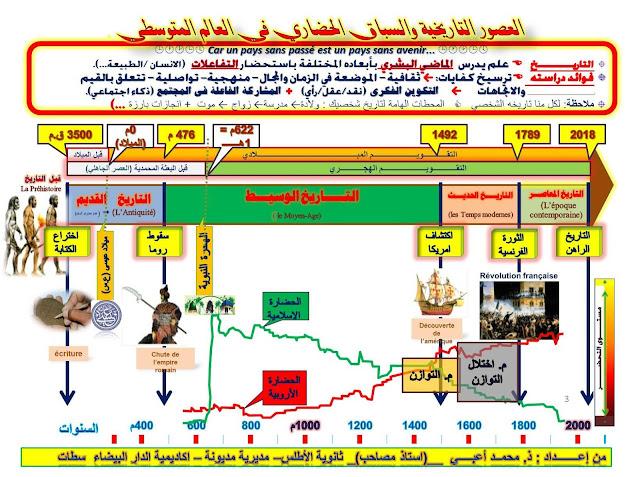 العصور التاريخية  وتقديم مقتضب لبرنامج الجذع المشترك تاريخ