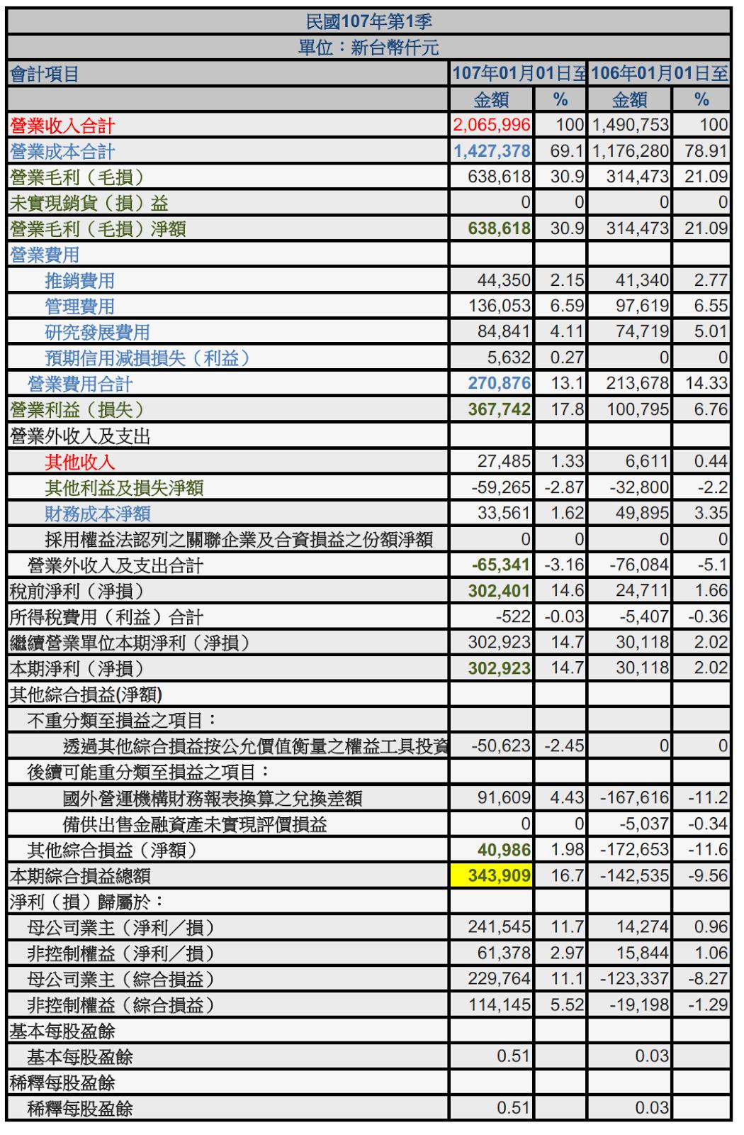 股市人蔘湯: [財報] 損益表
