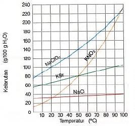 grafik pengaruh suhu terhadap kelarutan