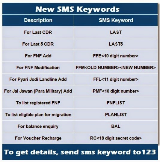 bsnl-kl-new-sms-short-codes