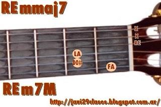 Dmmaj7 chord = REm7M = Dm7M