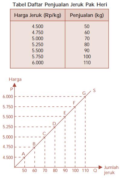 Kurva Penawaran - cara membuat kurva penawaran dari tabel