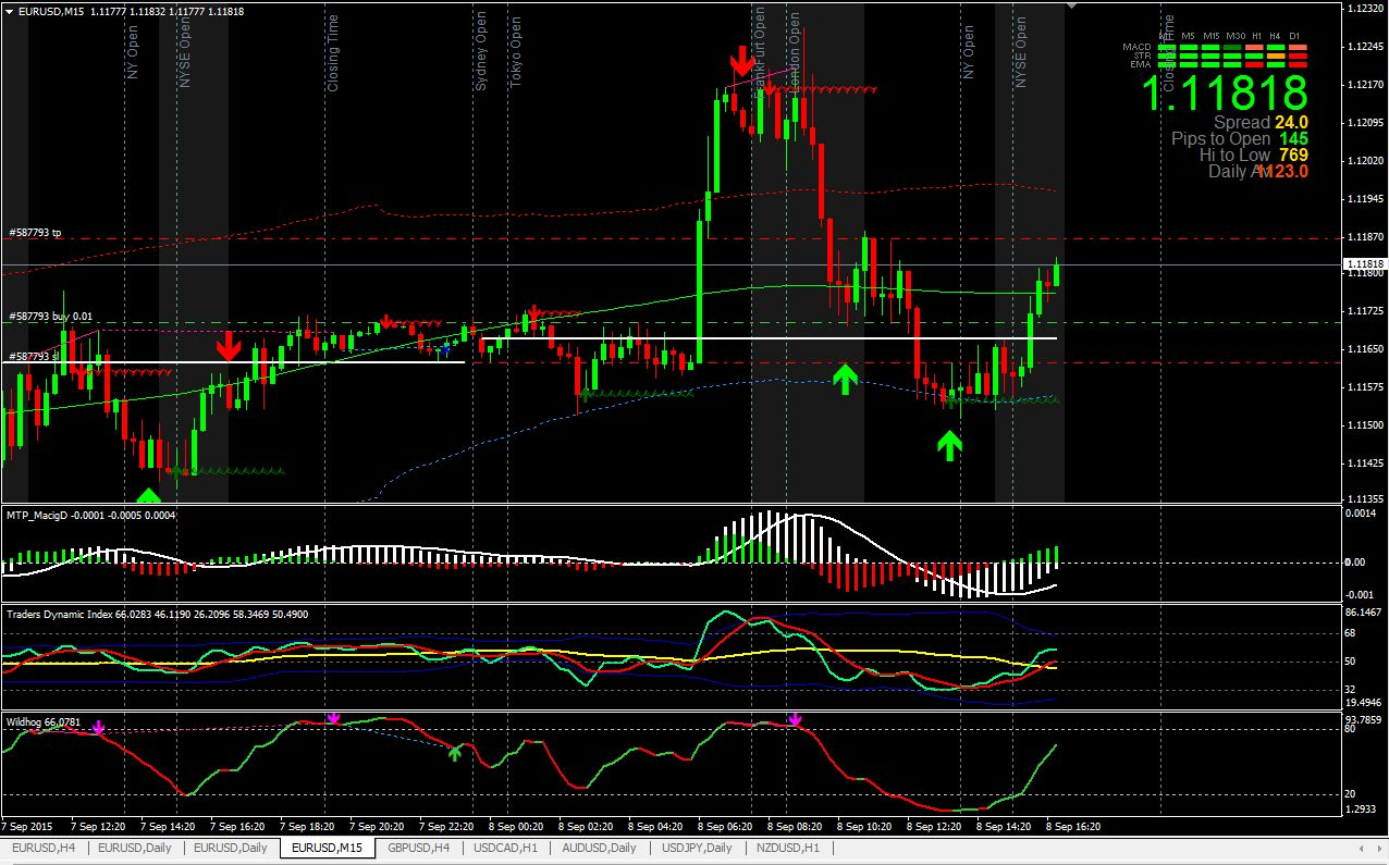 ANYTHING TO BUY: Forex System Trading Mt4 Indicator Strategy Best Trend Profit Fx Ea Amazing And ...