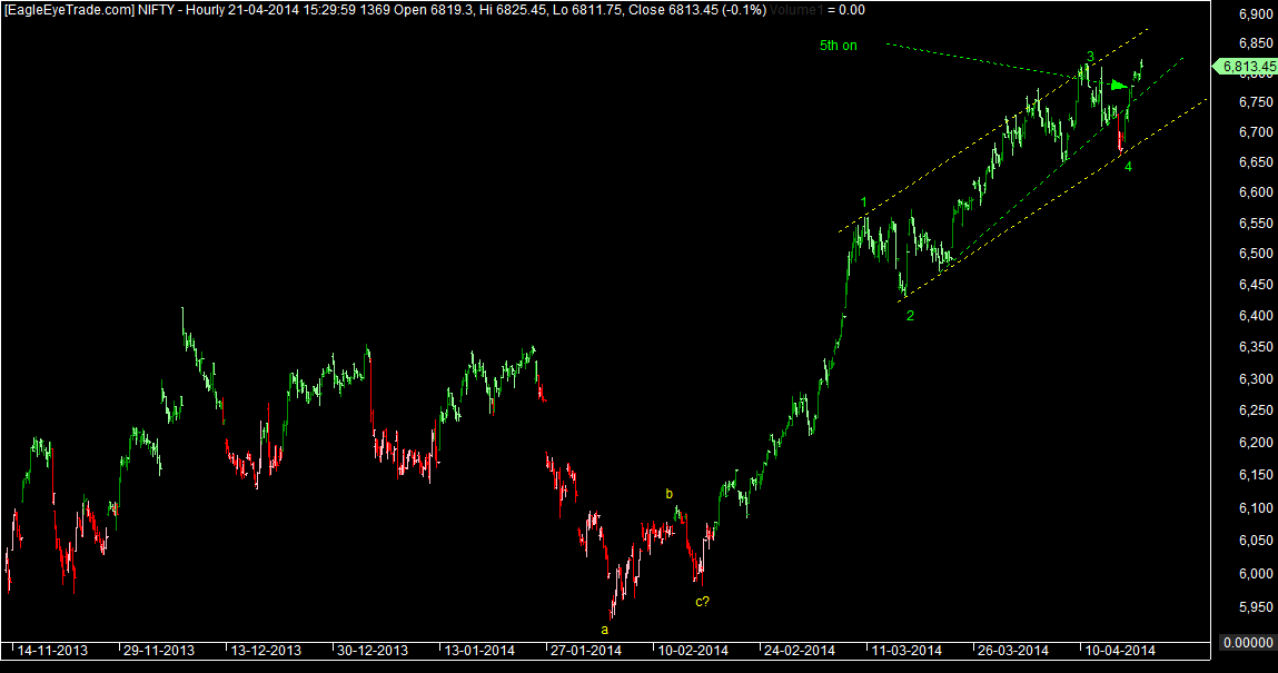 Nifty wave analysis
