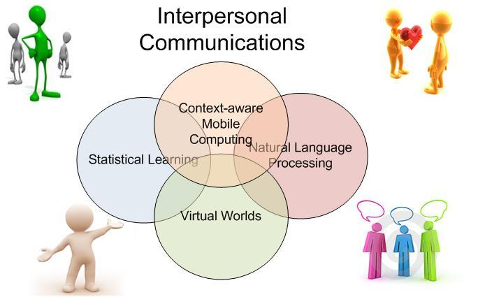 Essay on interpersonal communication