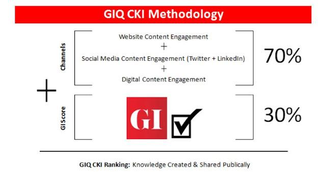 GIQ CKI Methodology