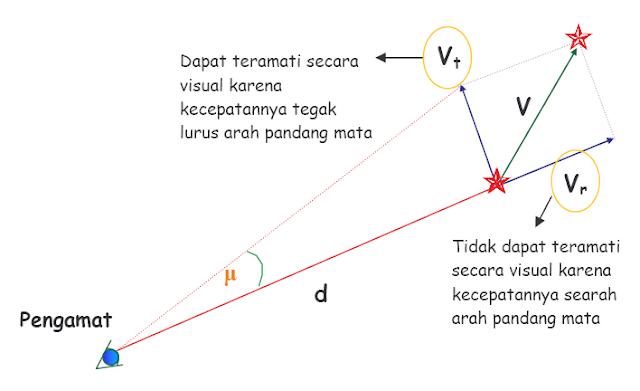 Menghitung Kecepatan Tangensial Bintang, Kecepatan Radial Bintang dan Kecepatan Linier Bintang
