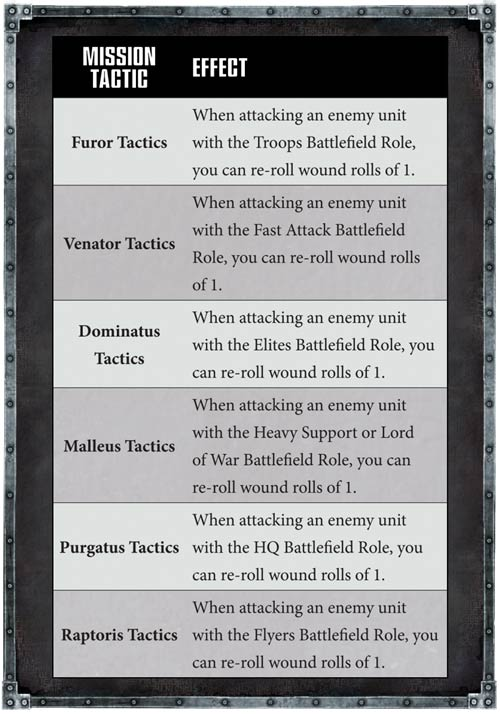 Tácticas de Misión Deathwatch