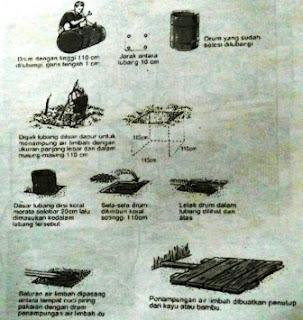 Cara Membuat Sarana Pembuangan Air Limbah Sederhana