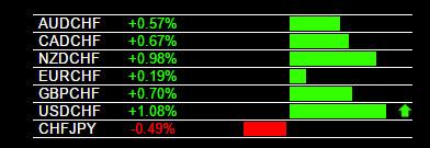 Example USD/CHF Buy Signal