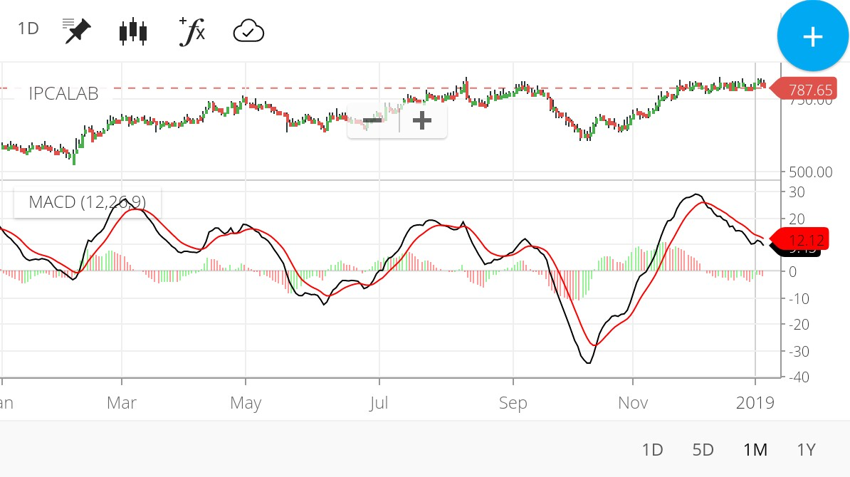 This indicator displays the divergence between the close and the