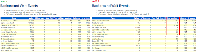 AWR report background wait events
