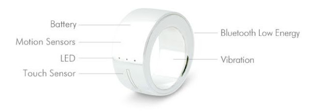 Ring Gesture control device