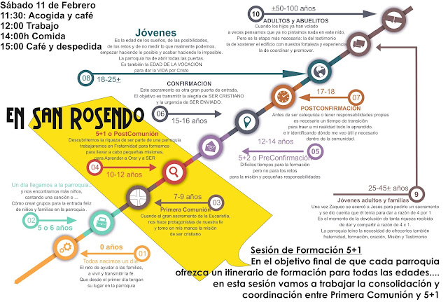 Itinerario de 0 a 100 años